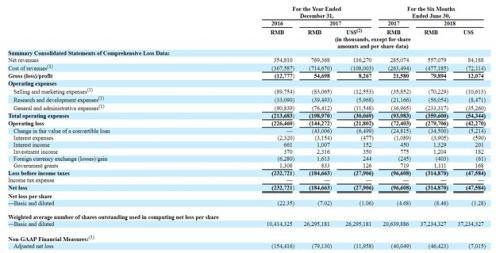 小牛电动在美提交招股书 计划IPO最高1.5亿美金