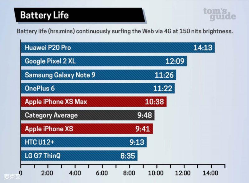 iPhone XS / XS Max 电池续航测试 均败于iPhone X