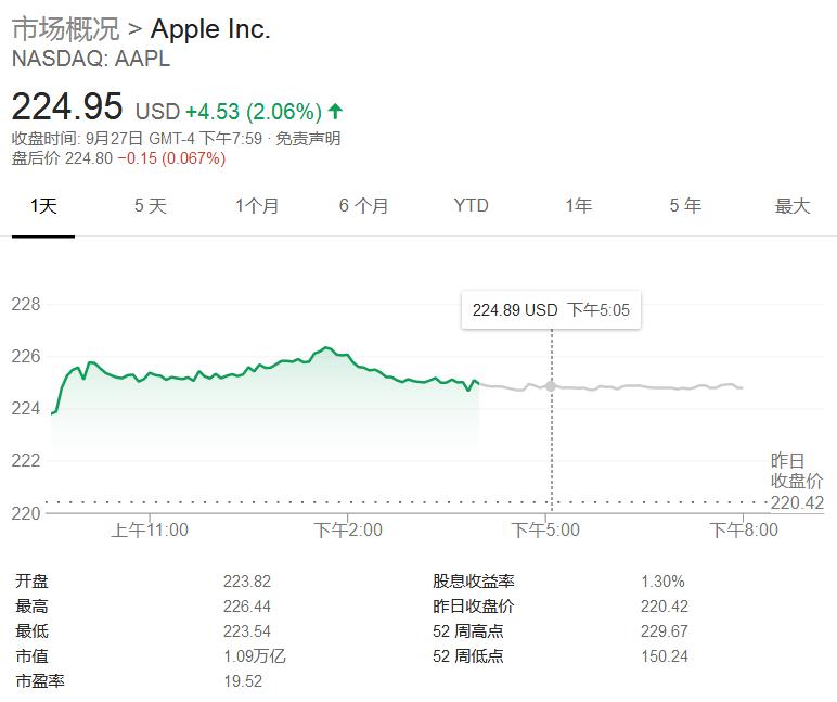 摩根大通:苹果加速向服务转变,股价明年还能再涨20%