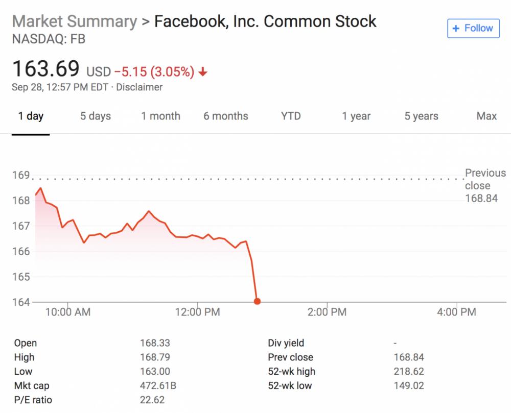 Facebook出现影响5000万用户的严重安全问题