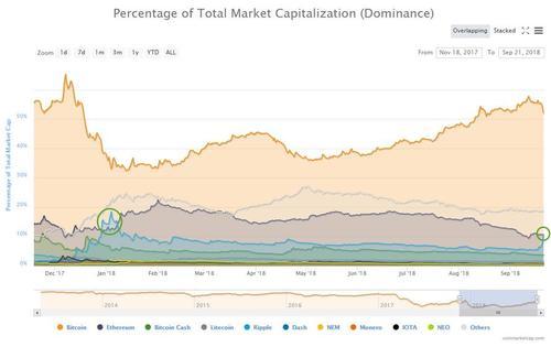 瑞波币一周暴涨150% 有望重夺第二大数字货币