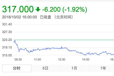 腾讯连续第16个交易日回购股票