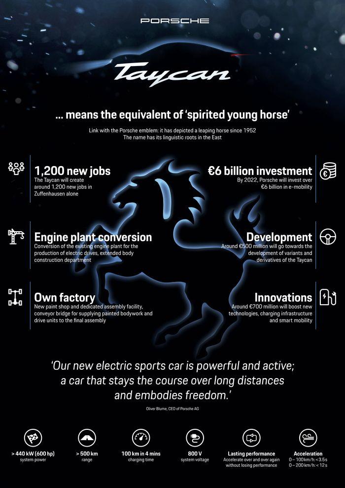 充电9分钟行驶300公里 保时捷Taycan更多充电选项曝光