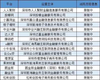 深圳冻结多家P2P平台工商信息,防范股东甩锅