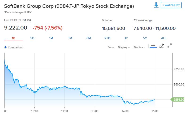 亚洲股市继续走弱 港股收跌1.4% 腾讯跌近2%