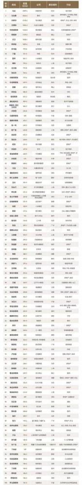福布斯发布中国400富豪榜:马云重返榜首 拼多多黄峥成最大黑马