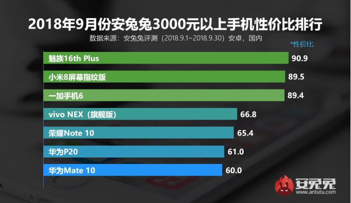 安兔兔发布2018年9月Android手机性价比排行榜
