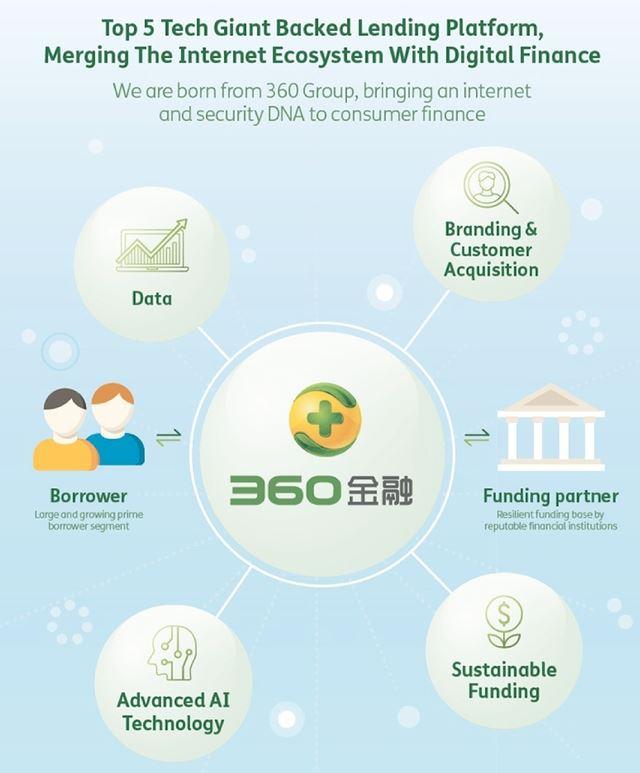 360金融递交赴美上市IPO 最高募资额或为2亿美元