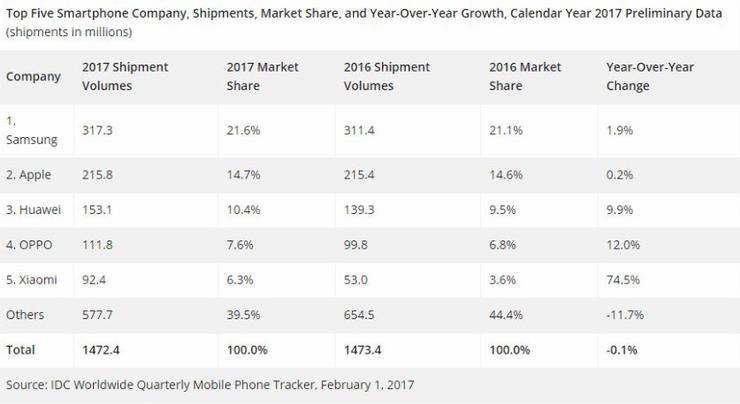 8年出货量突破一亿台 小米手机是如何做到的?
