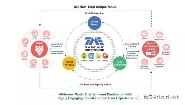 传腾讯音乐11月15日赴美上市 回应称不予置评
