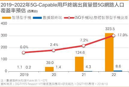 供应链:苹果明年或发布5G版iPhone手机