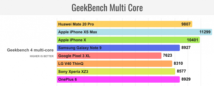 7nm芯片角力:华为麒麟980芯片跑分被苹果A12碾压