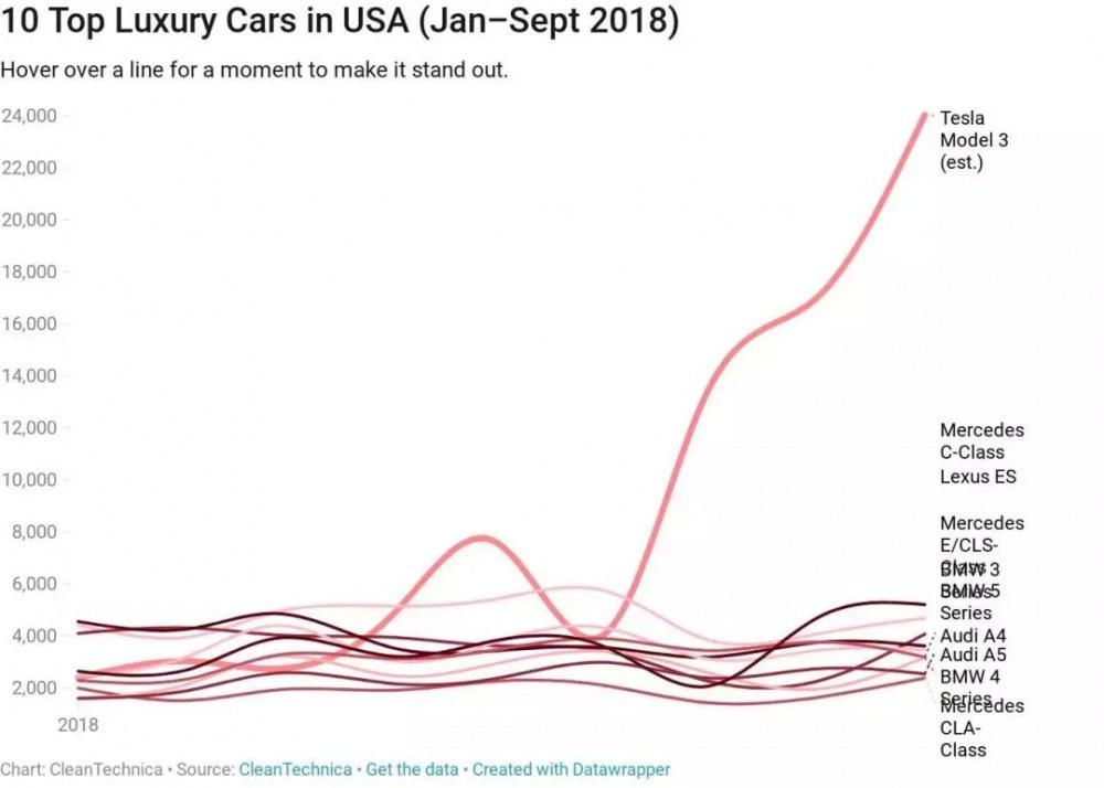 第 10 万辆 Model 3 下线了