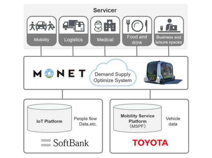 路透社:丰田和软银将在自动驾驶方面展开合作