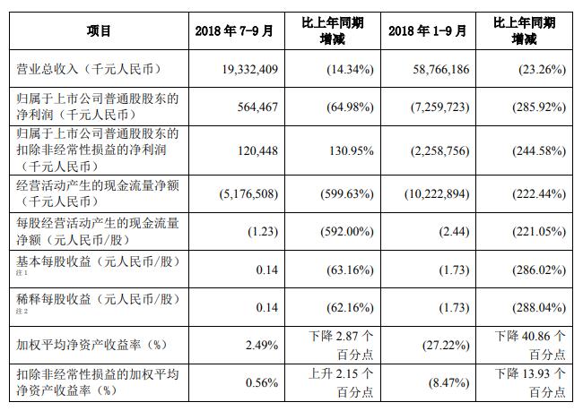 复兴之路漫漫:中兴通讯全年亏损预期收窄至62亿-72亿元