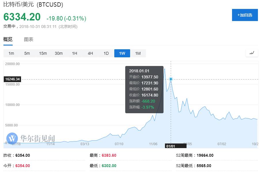 尽管数字货币暴跌 但交易所Coinbase依旧拿到80亿美元估值
