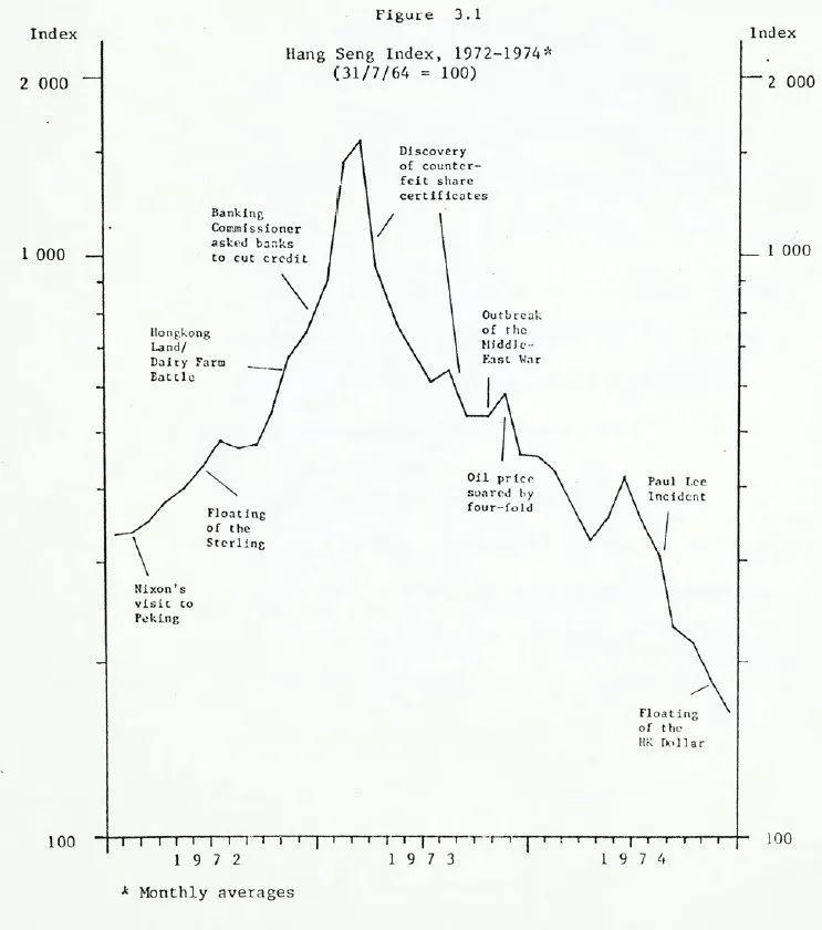 1973年香港大股灾纪实