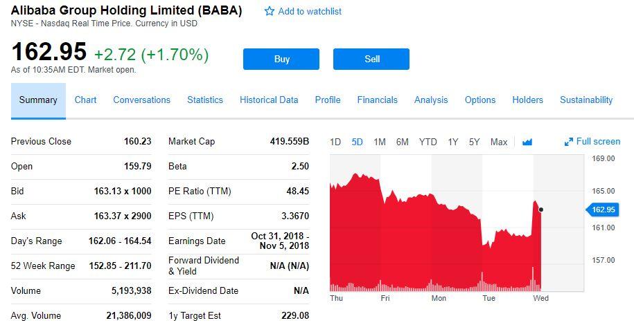 一年内股价将暴涨54%!这是高盛给阿里的最新预测