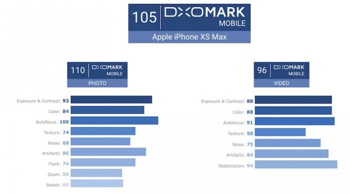 DxOMark给出iPhone XS Max最终评分:105