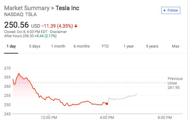 特斯拉连跌五日 一周市值蒸发超百亿美元