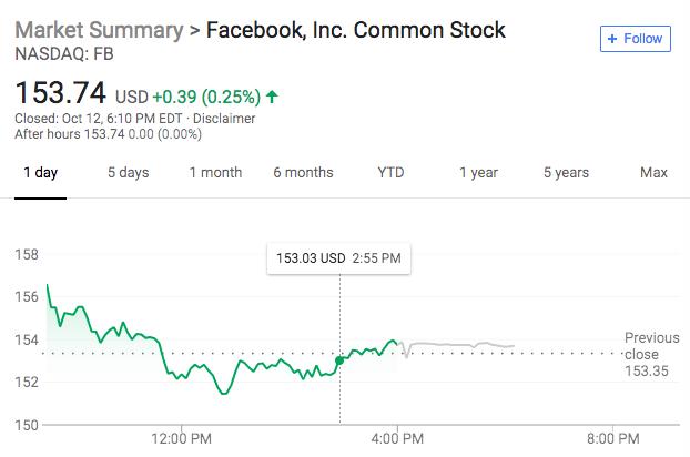 Facebook称泄露门波及3000万用户 规模将此前预期大降40%