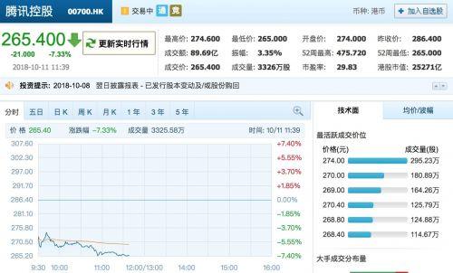 腾讯连续22天回购难挽颓势 股价跌破270港元创新低