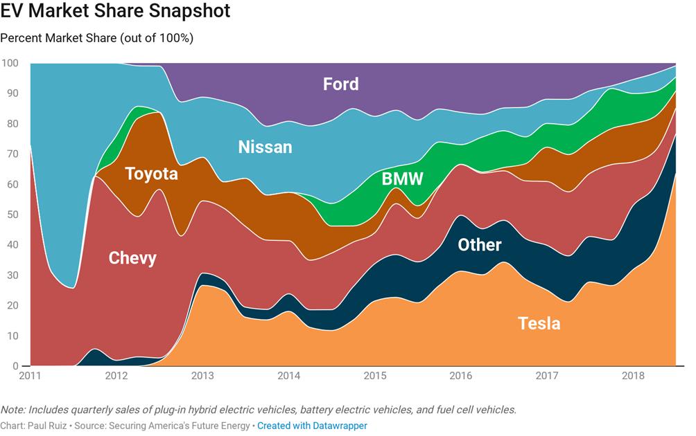 美国电动车市场销量破100万在即