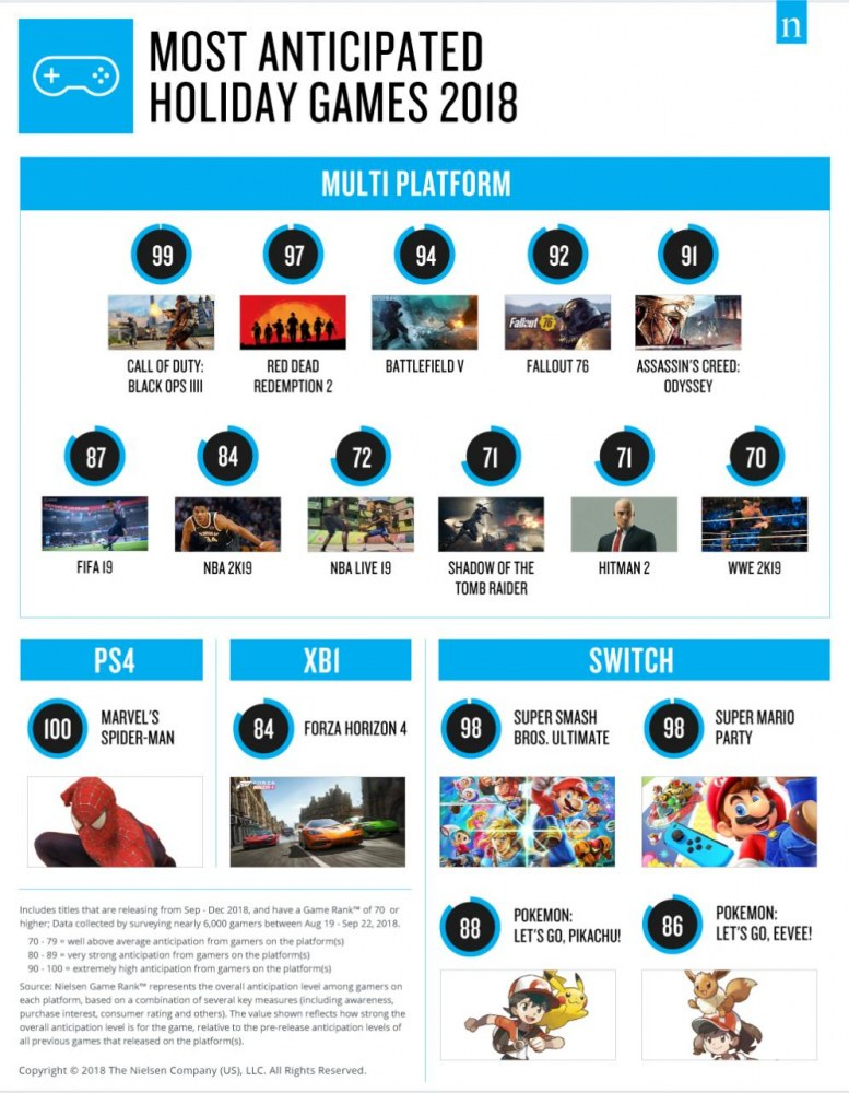 尼尔森发布2018年美国假期游戏期待度排行榜