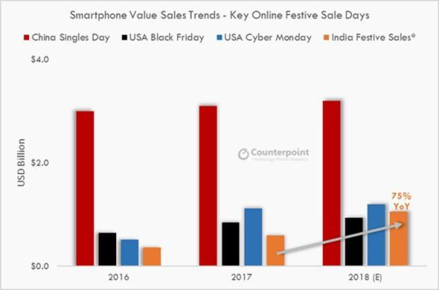 印度电商促销季开始:6天将售出10亿美元智能手机