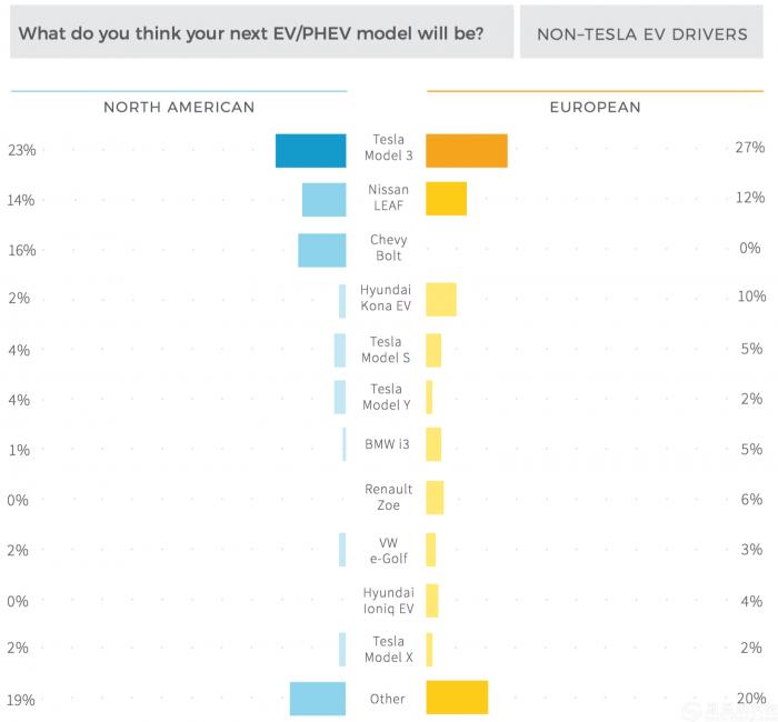 报告显示45%的电动车购买者有意将特斯拉列为购买目标