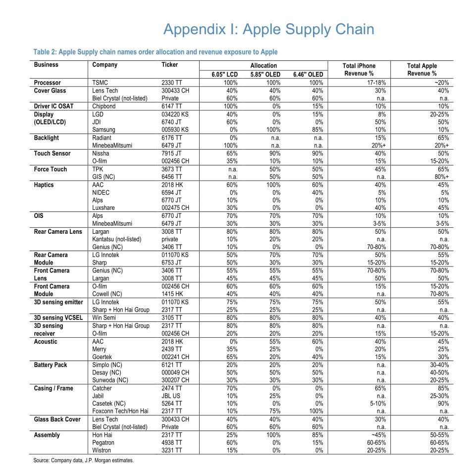 苹果亚洲供应商全线重挫!