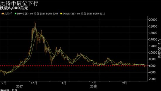 比特币跌破6000美元 创出一年多以来新低