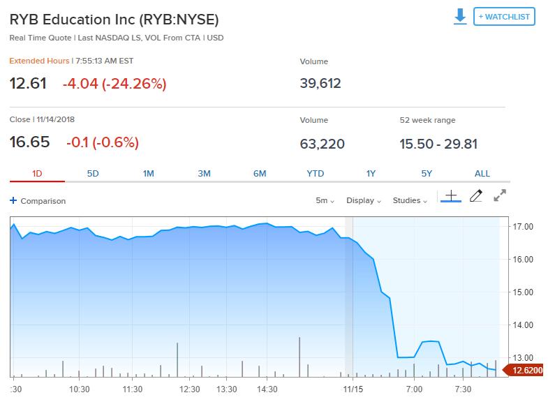 红黄蓝开盘狂泻53%两度交易中断!国务院不准民办园单独或作为一部分资产打包上市