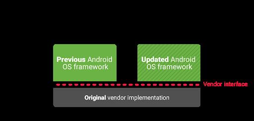 出厂搭载Android 9.0的手机均将支持Project Treble:根治碎片化