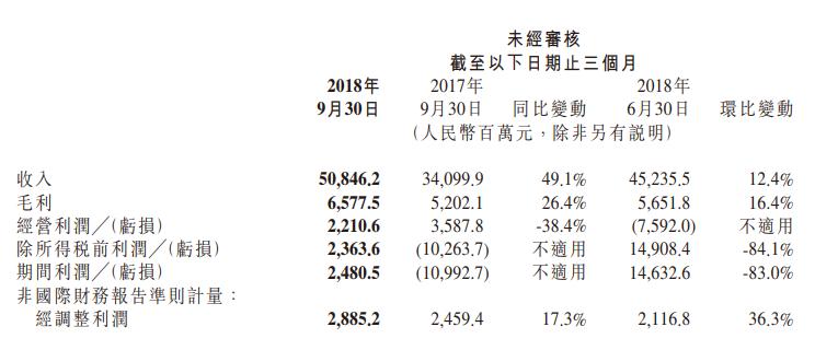 小米集团第三季度营收508.5亿高于预期 净利润29亿