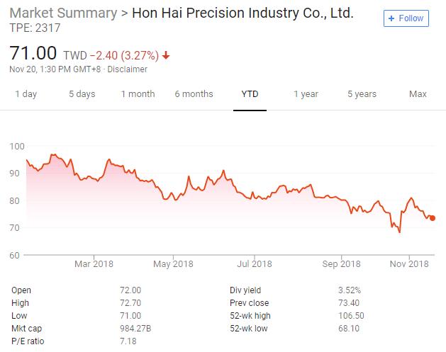 iPhone需求不佳代工厂遭殃了!鸿海市值五年来首次失守万亿台币大关