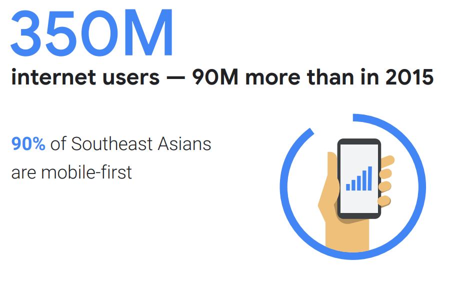 谷歌淡马锡联合研究:2025年东南亚互联网经济规模将达2400亿美元