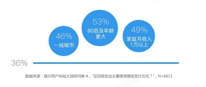 """银行""""危机""""!逾80%用户通过微信支付宝付款、管理流动资金"""