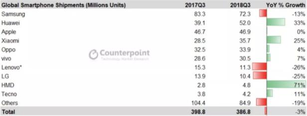 华为、小米手机三季度出货量大增 海外市场立功