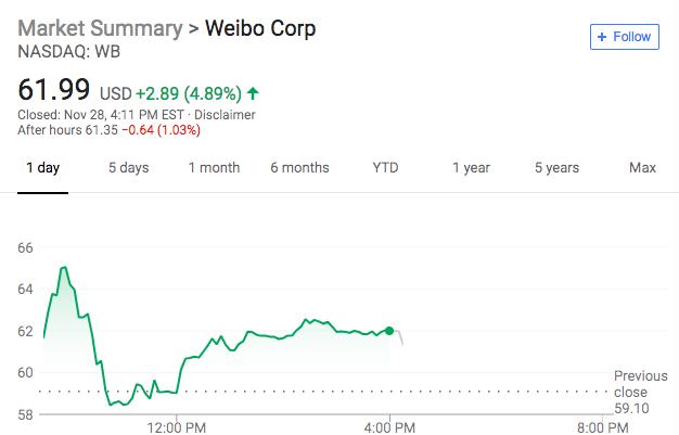 微博Q3财报:营收低于指引 净利润超预期 收涨近5%