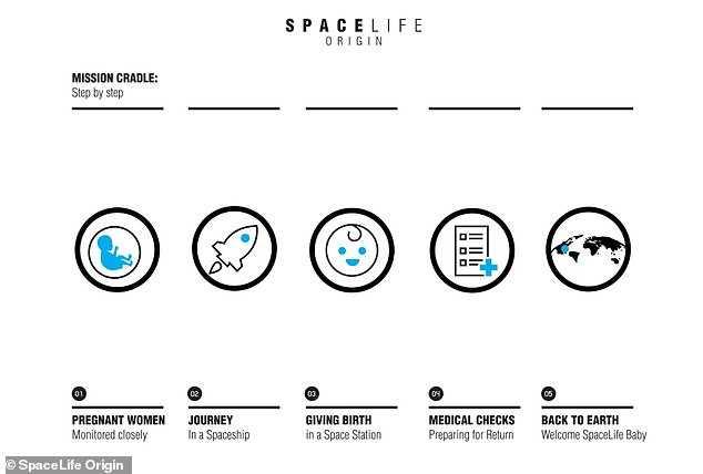 最早2024年首位太空人诞生 产房距地面402公里