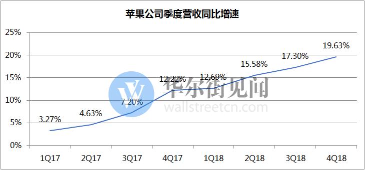 传苹果削减订单 鸿海、瑞声等供应商股价大跌