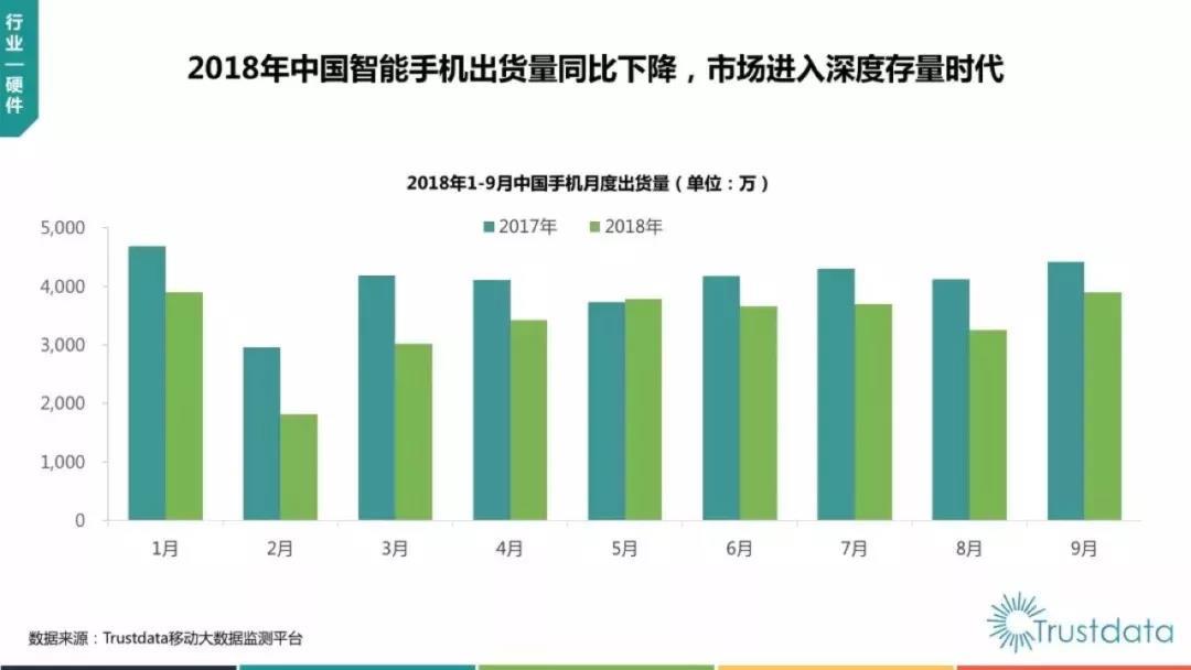 抖音负增长,微信使用时长下降!中国移动互联网Q3报告都说了什么?