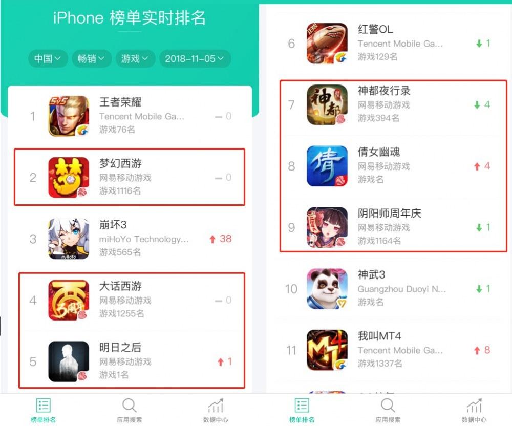 网易反超:中国iOS收入榜前十名霸占6个席位