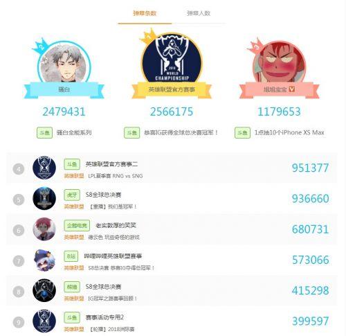 IG英雄联盟S8夺冠背后:斗鱼的电竞野心不容小觑