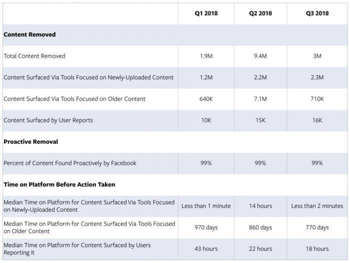 Facebook今年删除1400万条恐怖内容 99%为主动删除
