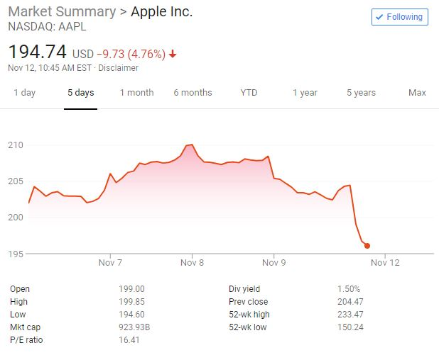 苹果领衔科技与芯片股下跌:道指跌400点 标普跌1.6% 纳指跌200点