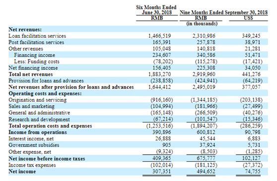 最大车贷平台微贷网完成在美挂牌:开盘首日股价上涨2.5%