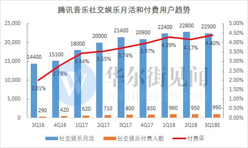 阿里巴巴后最大IPO之一 腾讯音乐上市首日涨近8%
