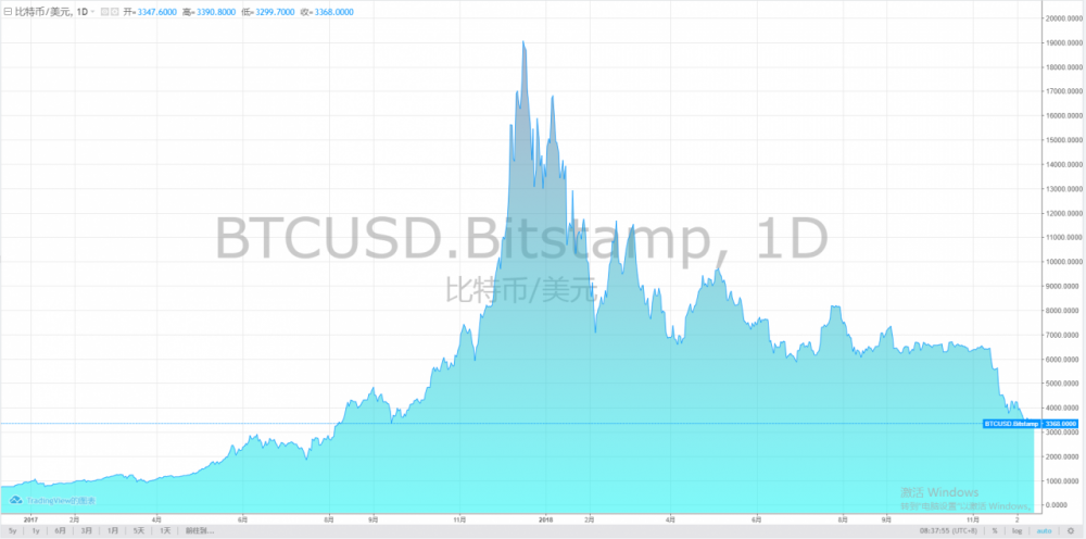 """比特币隔夜跌超6% 短短一个月内遭""""腰斩"""""""